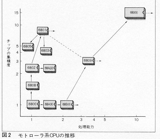 12ASCII1982(04)-03CPUの推移モトローラ系w520.jpg