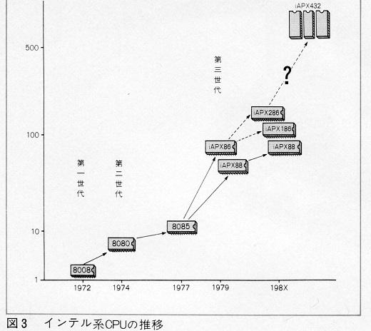 13ASCII1982(04)-03CPUの推移インテル系w520.jpg