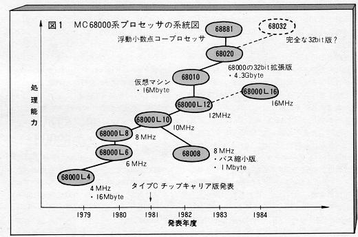 18ASCII1982(05)-02MC68000系統図w520.jpg