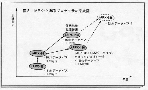 19ASCII1982(05)-03iAPX-X86系統図w520.jpg