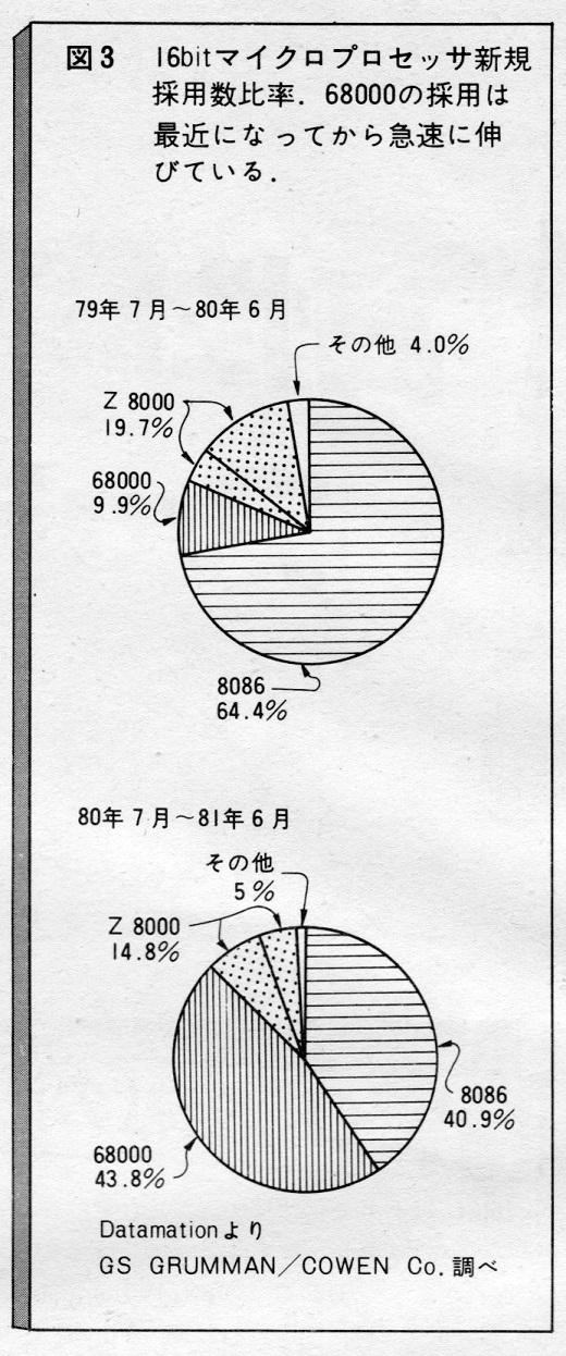 20ASCII1982(05)-03新規採用数w520.jpg