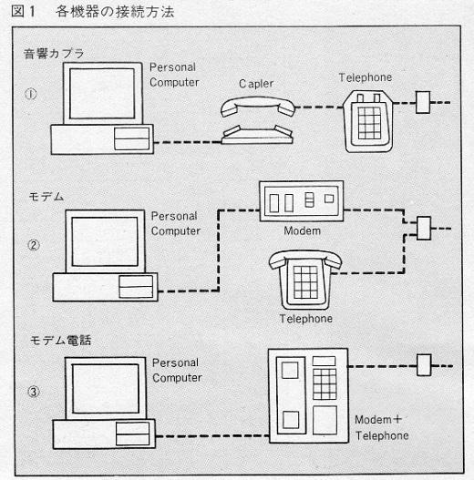 ASCII1985(09)c02ネットワーク図1_各機器の接続方法W520.jpg