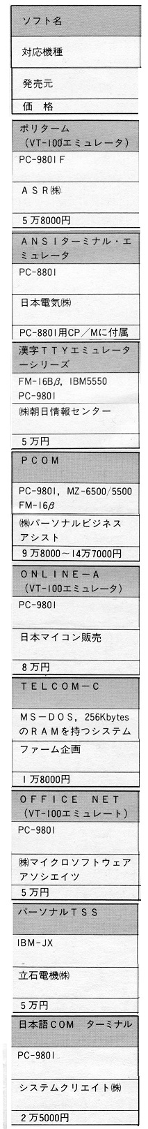 ASCII1985(09)c02ネットワーク表4_ターミナルソフトウェアの仕様W213.jpg