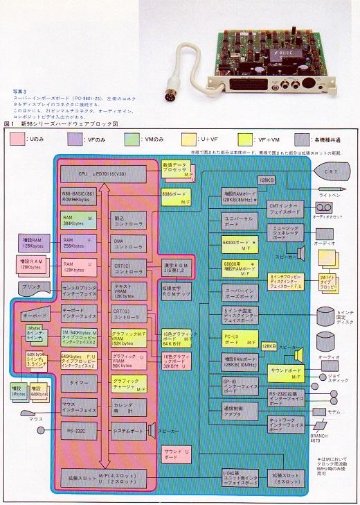 ASCII1985(09)c04PC-9801VM徹底研究5_W520.jpg