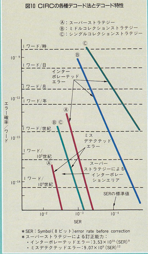 ASCII1986(06)c10CD-ROM_図10W520.jpg