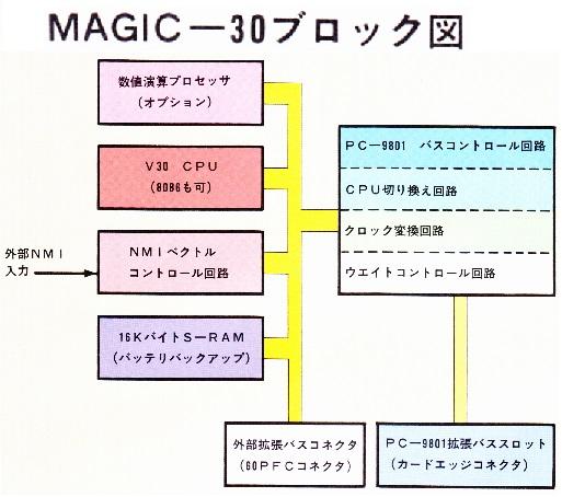 ASCII1986(06)e07MAGIC-30_ブロック図_カラー雑誌スキャン_W513.jpg