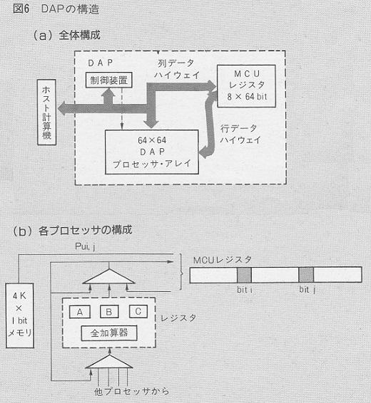 ASCII1986(06)f03新世代への鍵_図6_W520.jpg