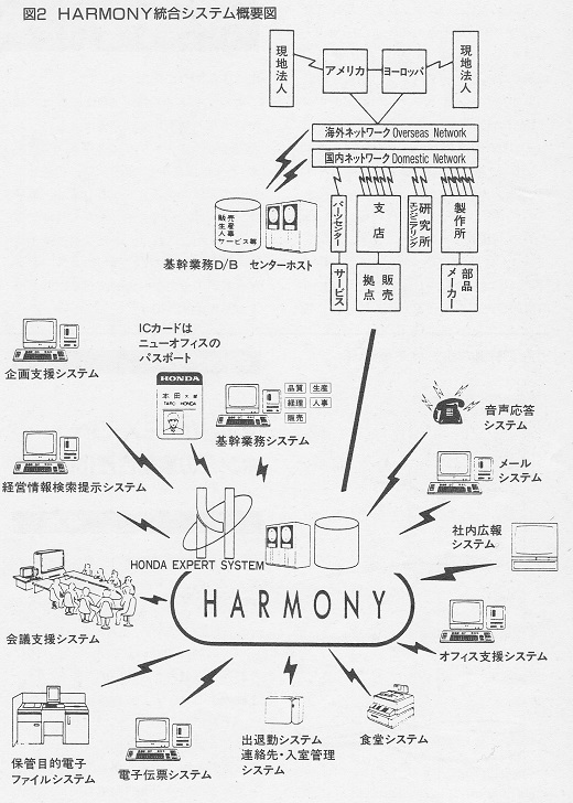 ASCII1986(06)g03HONDA_図2_W520.jpg