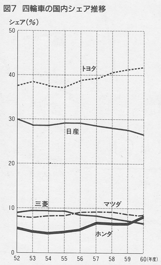 ASCII1986(06)g04HONDA_図7_W520.jpg