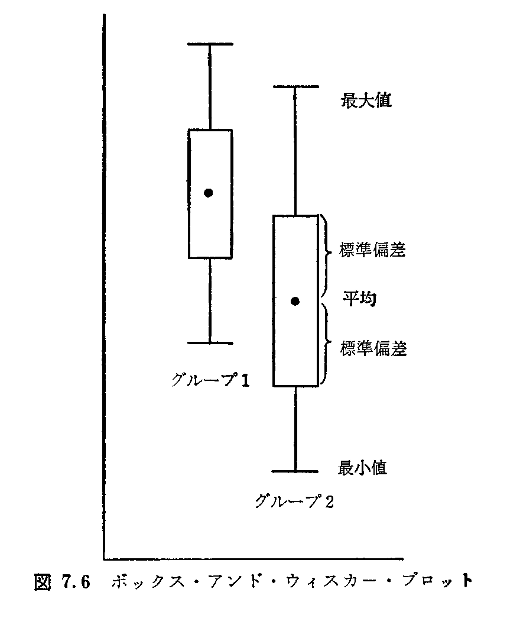 多変量グラフ解析法p145ボックスアンドウィスカープロット.png