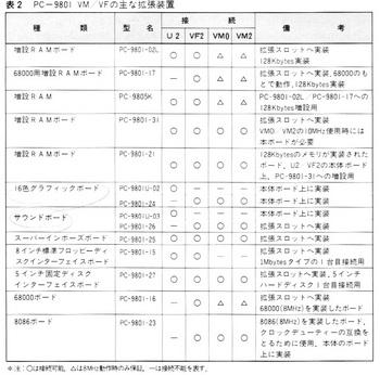 ASCII1985(09)c04PC-9801VM徹底研究4表_GrayW721.jpg
